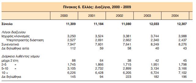 Διαζύγια 2000 - 2004