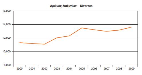 Διάγραμμα Διαζύγια 2001 - 2009