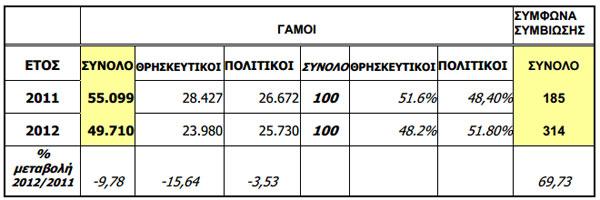 Στατιστικά στοιχεία για τους γάμους του 2012