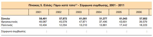Γάμοι 2001 - 2006