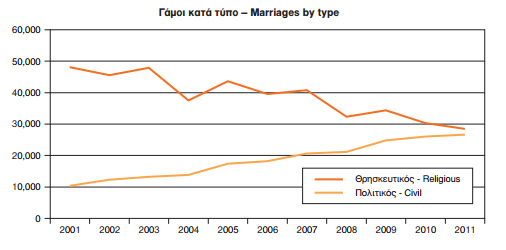 Διάγραμμα Γάμοι 2001 - 2011
