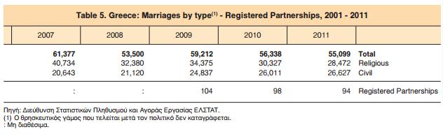 Γάμοι 2007 - 2011