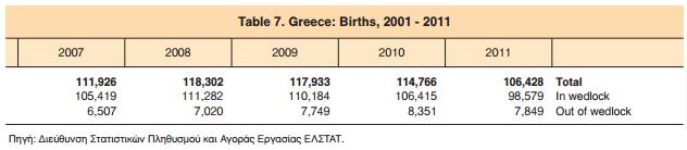 Γεννήσεις 2007 - 2011